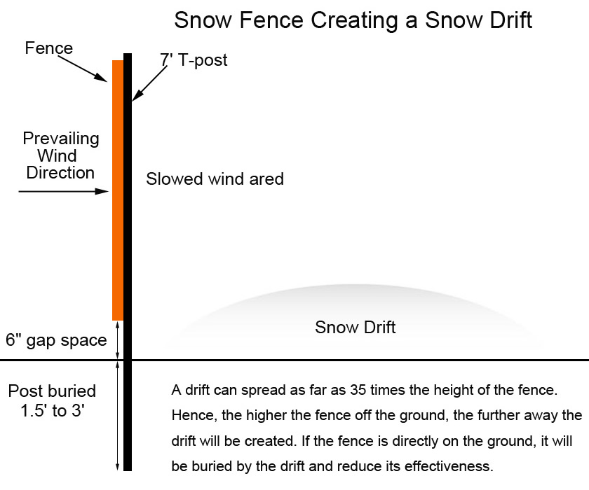 A drawing of snow fence installation shows the details to be noticed.